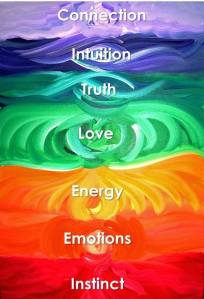Chakras, colours, meanings